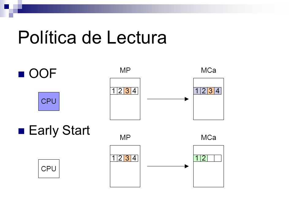 Política de Lectura OOF Early Start CPU MPMCa 12341234 CPU MPMCa 123412