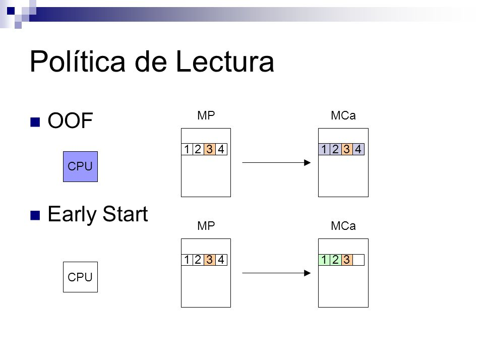 Política de Lectura OOF Early Start CPU MPMCa 12341234 CPU MPMCa 1234123