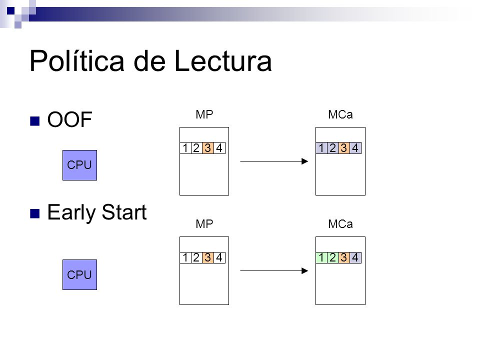 Política de Lectura OOF Early Start CPU MPMCa 12341234 CPU MPMCa 12341234