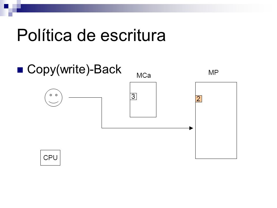 Política de escritura Copy(write)-Back MCa MP CPU 3 2