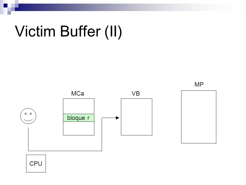 Victim Buffer (II) MCaVB MP bloque r CPU