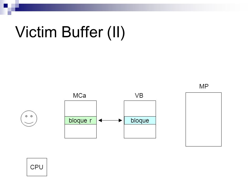 Victim Buffer (II) MCaVB MP bloquebloque r CPU