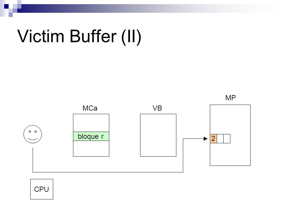 Victim Buffer (II) MCaVB MP 2 CPU bloque r
