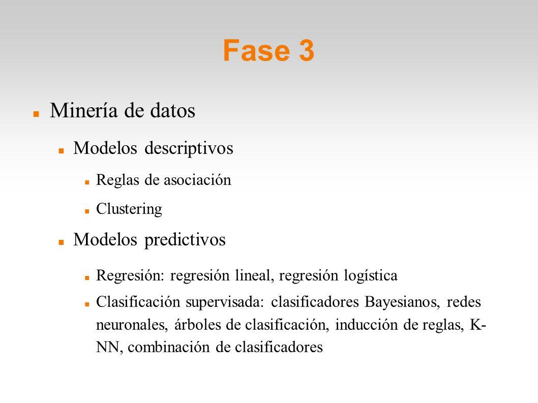 Fase 3 Minería de datos Modelos descriptivos Reglas de asociación Clustering Modelos predictivos Regresión: regresión lineal, regresión logística Clas