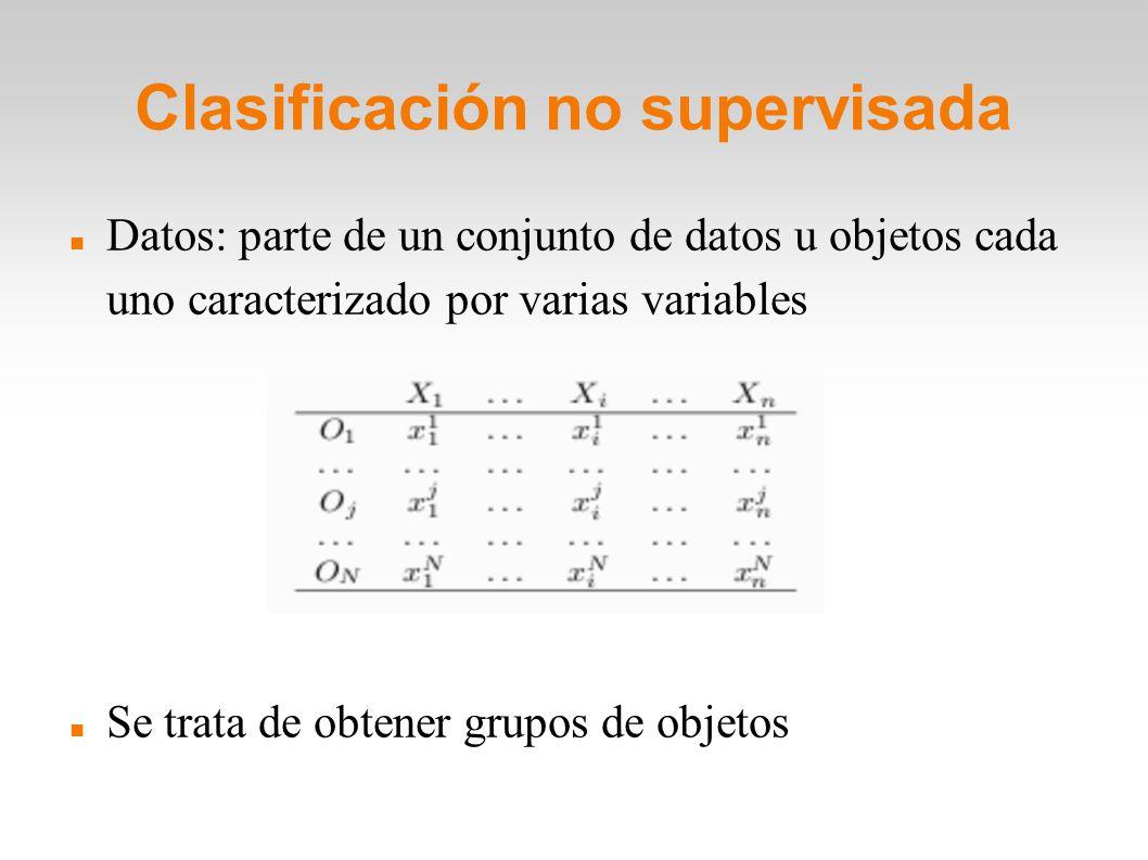 Clasificación no supervisada Datos: parte de un conjunto de datos u objetos cada uno caracterizado por varias variables Se trata de obtener grupos de