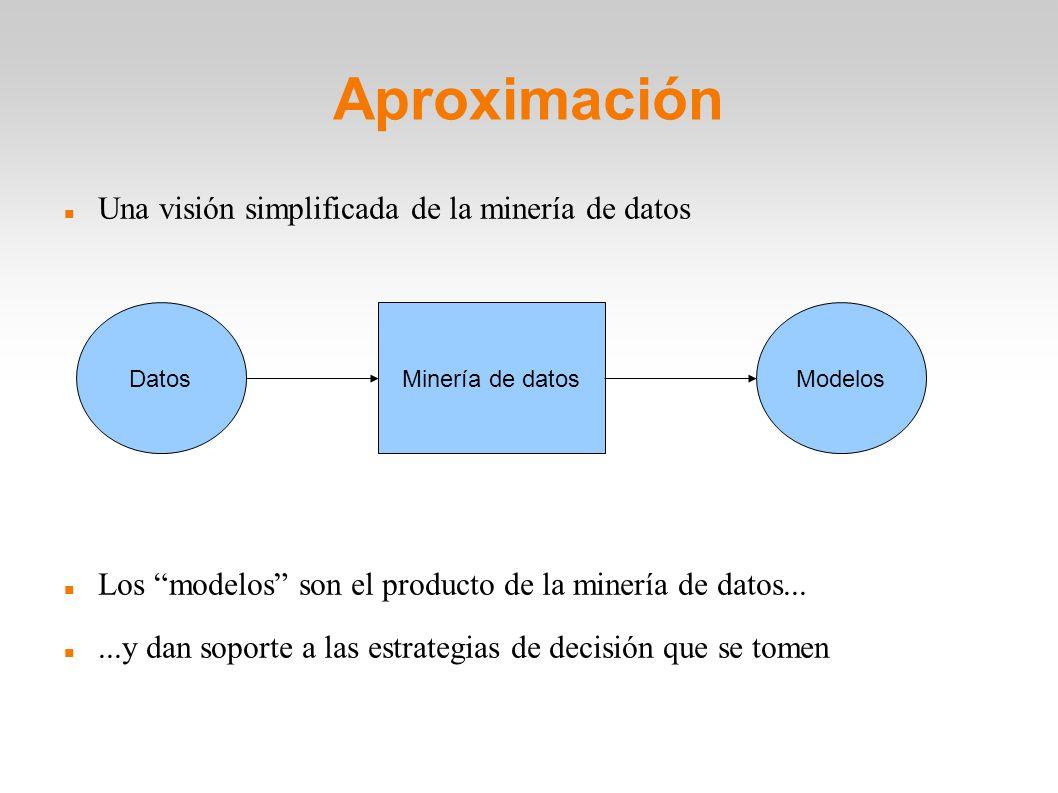 Aproximación Una visión simplificada de la minería de datos Los modelos son el producto de la minería de datos......y dan soporte a las estrategias de