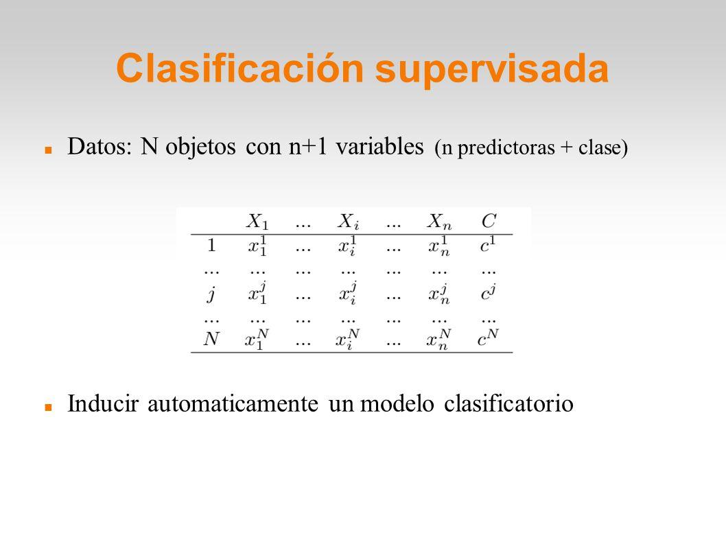 Clasificación supervisada Datos: N objetos con n+1 variables (n predictoras + clase) Inducir automaticamente un modelo clasificatorio