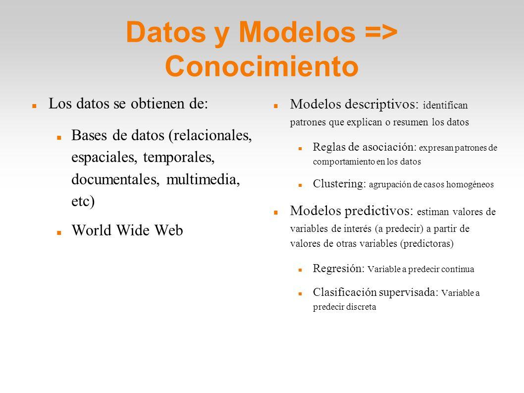 Datos y Modelos => Conocimiento Los datos se obtienen de: Bases de datos (relacionales, espaciales, temporales, documentales, multimedia, etc) World W