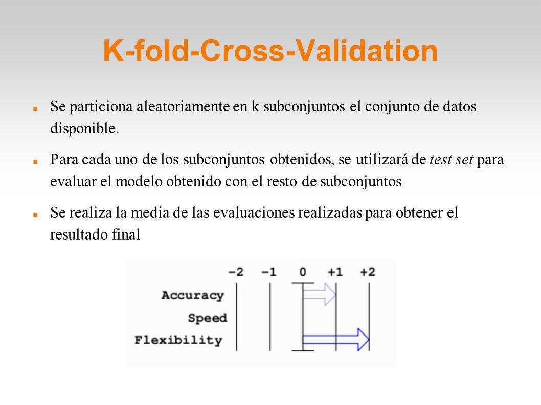 K-fold-Cross-Validation Se particiona aleatoriamente en k subconjuntos el conjunto de datos disponible. Para cada uno de los subconjuntos obtenidos, s