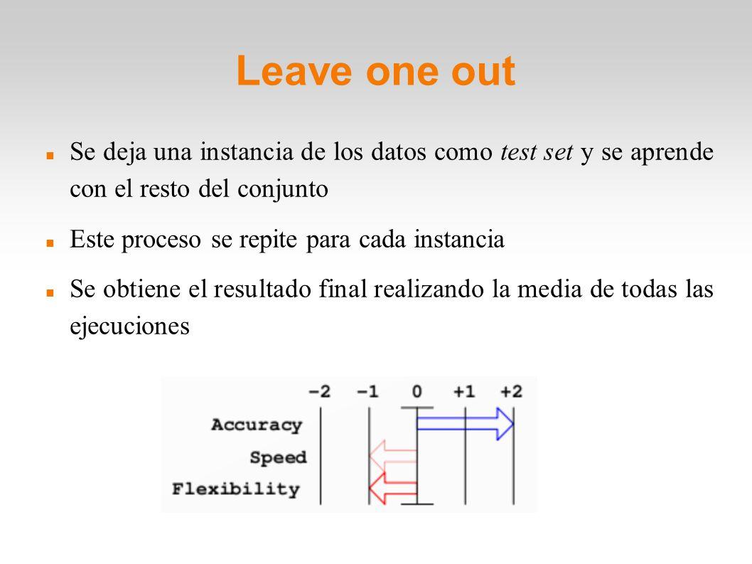 Leave one out Se deja una instancia de los datos como test set y se aprende con el resto del conjunto Este proceso se repite para cada instancia Se ob