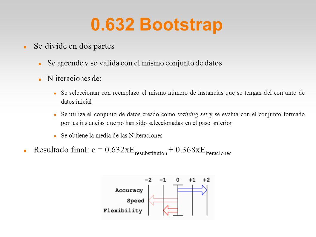 0.632 Bootstrap Se divide en dos partes Se aprende y se valida con el mismo conjunto de datos N iteraciones de: Se seleccionan con reemplazo el mismo