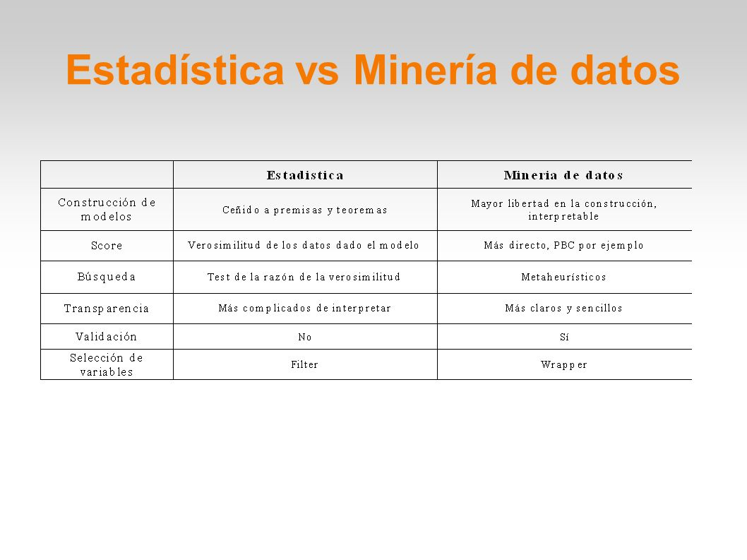 OLAP vs Minería de datos OLAP (On Line Analytical Processing) o FASMI (Fast Analysis of Shared Multidimensional Information)
