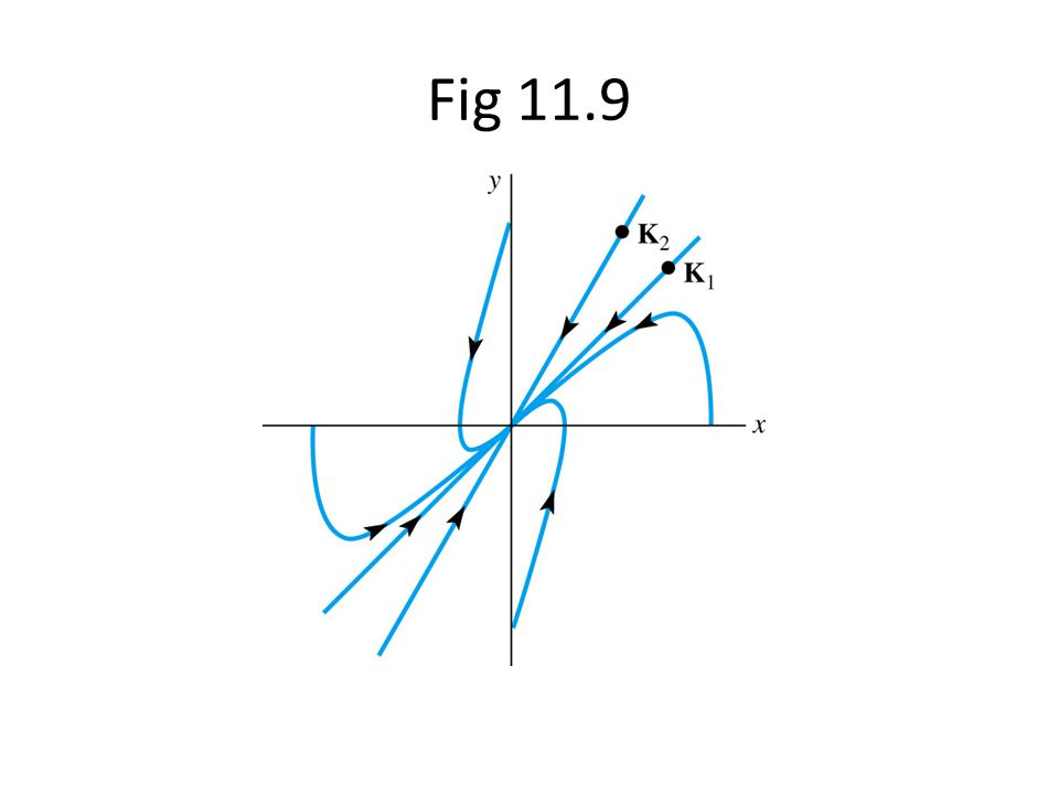 Fig 11.9