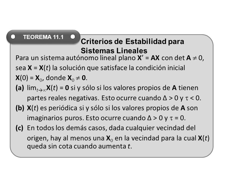 Para un sistema autónomo lineal plano X = AX con det A 0, sea X = X(t) la solución que satisface la condición inicial X(0) = X 0, donde X 0 0.