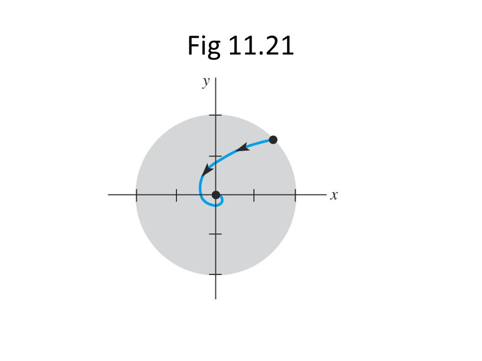 Fig 11.21