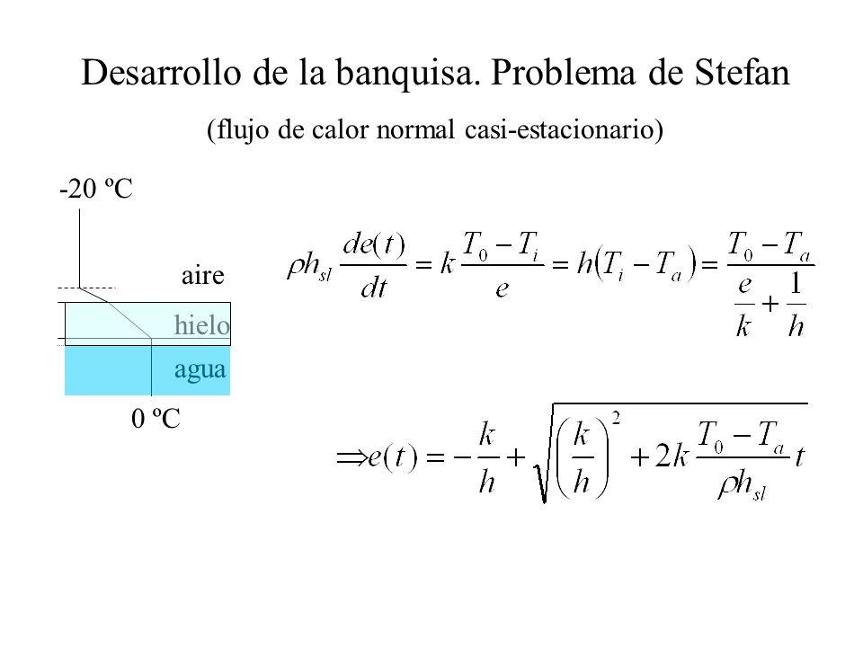 Desarrollo de la banquisa. Problema de Stefan (flujo de calor normal casi-estacionario) aire agua hielo -20 ºC 0 ºC