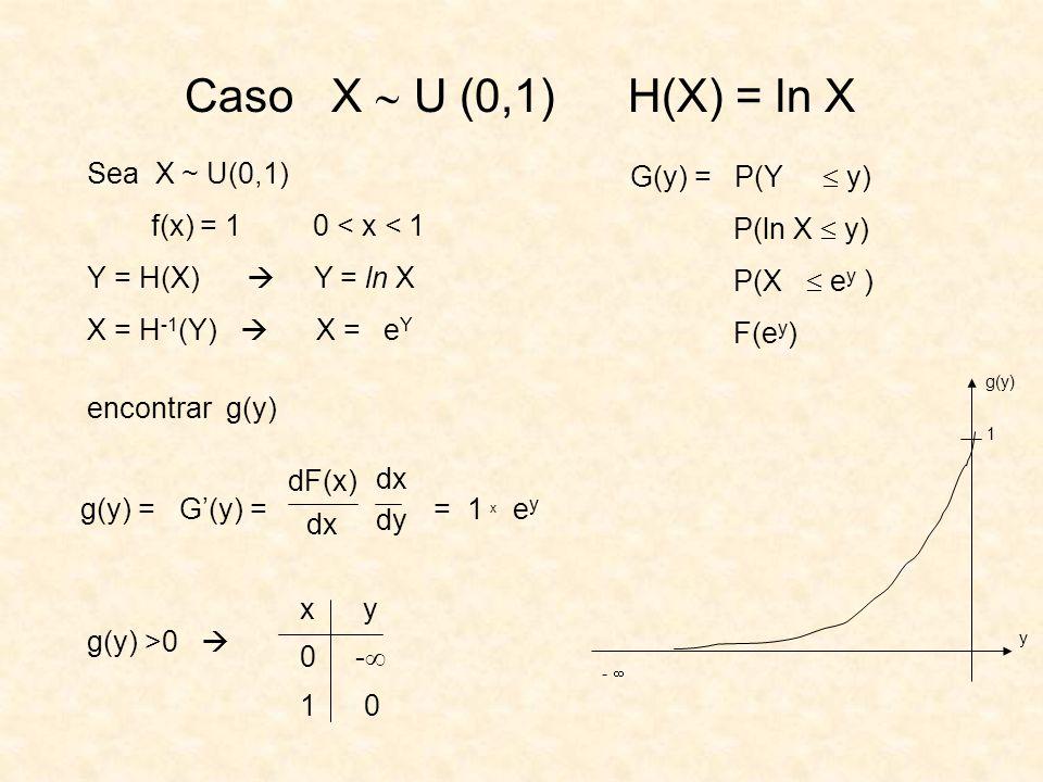 Caso X U (0,1) H(X) = ln X Sea X ~ U(0,1) f(x) = 1 0 < x < 1 Y = H(X) Y = ln X X = H -1 (Y) X = e Y encontrar g(y) G(y) = P(Y y) P(ln X y) P(X e y ) F