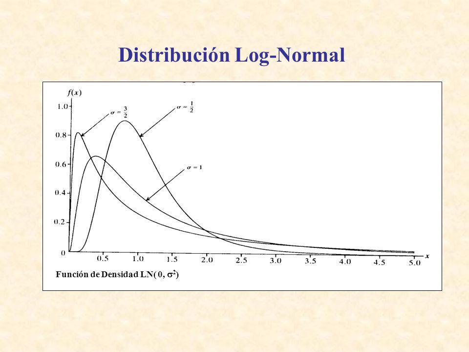Distribución Log-Normal Función de Densidad LN( 0, 2 )