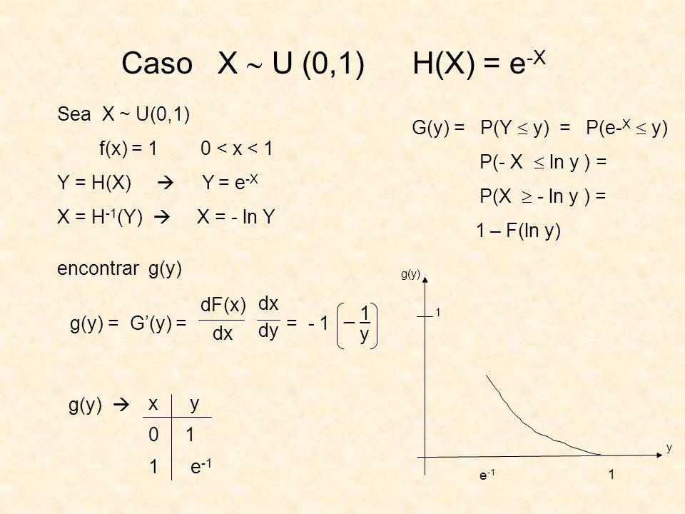 Caso X U (0,1) H(X) = e -X Sea X ~ U(0,1) f(x) = 1 0 < x < 1 Y = H(X) Y = e -X X = H -1 (Y) X = - ln Y encontrar g(y) G(y) = P(Y y) = P(e- X y) P(- X