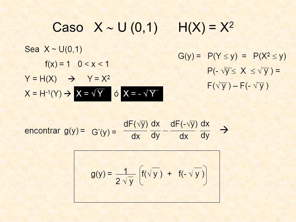Caso X U (0,1) H(X) = X 2 Sea X ~ U(0,1) f(x) = 1 0 < x < 1 Y = H(X) Y = X 2 X = H -1 (Y) X = Y ó X = - Y encontrar g(y) = G(y) = P(Y y) = P(X 2 y) P(