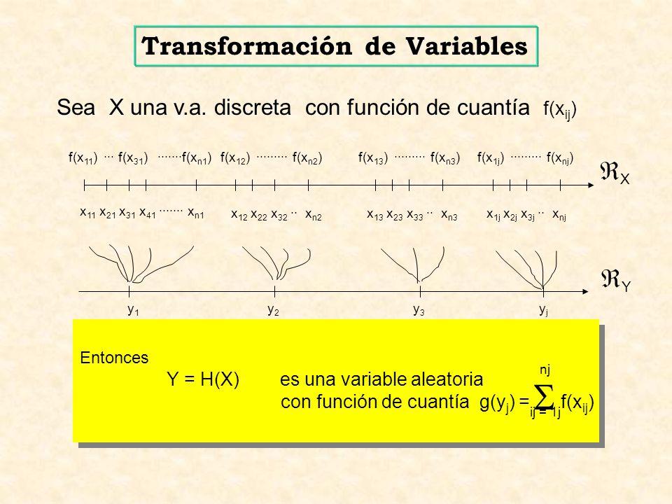 Sea X una v.a. discreta con función de cuantía f(x ij ) x 11 x 21 x 31 x 41 ······· x n1 x 12 x 22 x 32 ·· x n2 x 13 x 23 x 33 ·· x n3 x 1j x 2j x 3j
