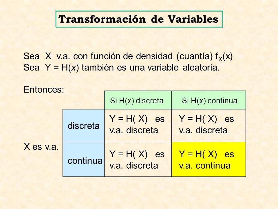 Sea X v.a. con función de densidad (cuantía) f X (x) Sea Y = H(x) también es una variable aleatoria. Entonces: Si H(x) continua continua Si H(x) discr