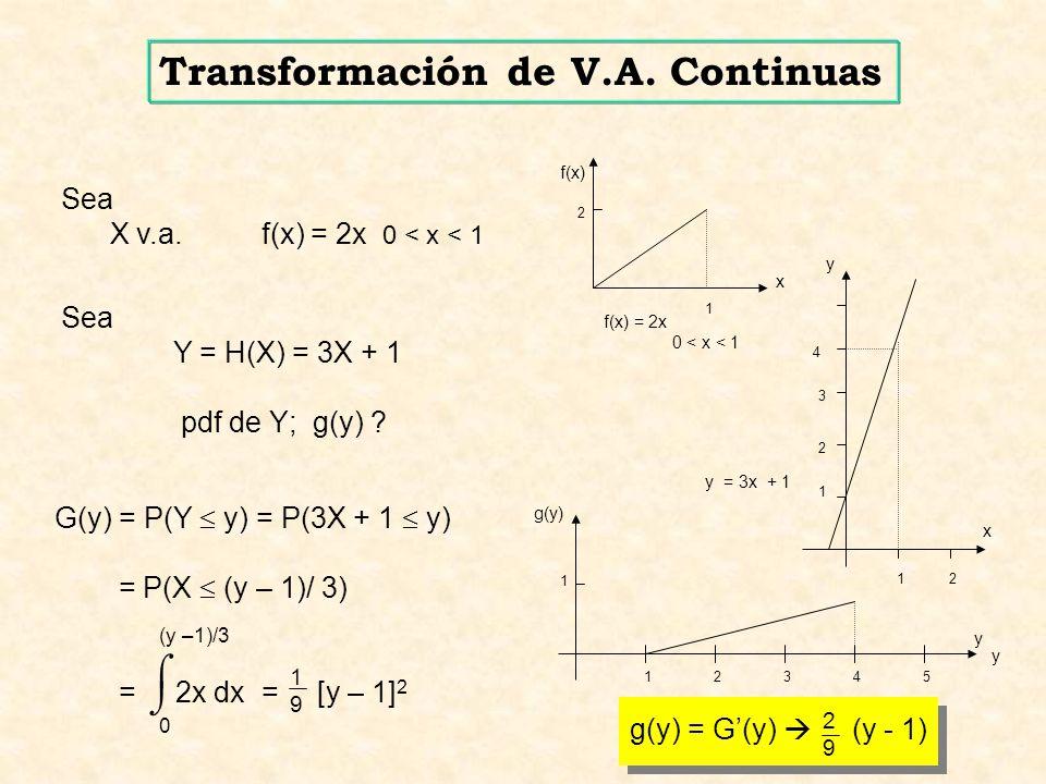 g(y) = G(y) (y - 1) 2929 12345 1 y y g(y) 12 y = 3x + 1 1 2 3 4 x y Sea Y = H(X) = 3X + 1 pdf de Y; g(y) ? x Sea X v.a. f(x) = 2x 0 < x < 1 f(x) = 2x