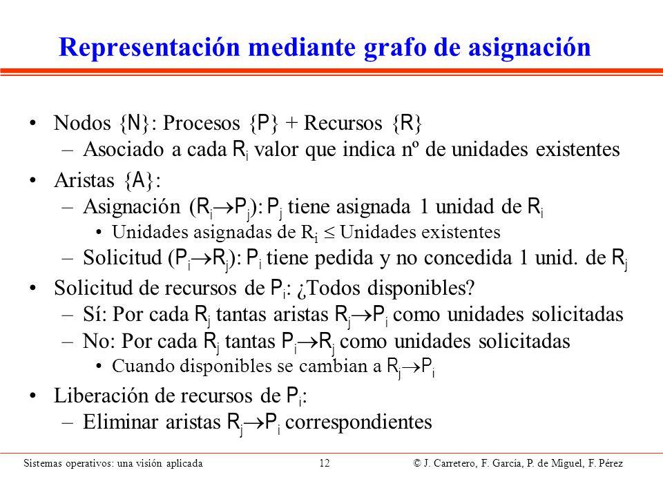 Sistemas operativos: una visión aplicada 12 © J. Carretero, F. García, P. de Miguel, F. Pérez Representación mediante grafo de asignación Nodos { N }: