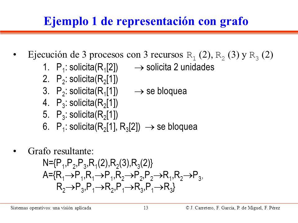 Sistemas operativos: una visión aplicada 13 © J. Carretero, F. García, P. de Miguel, F. Pérez Ejemplo 1 de representación con grafo Ejecución de 3 pro