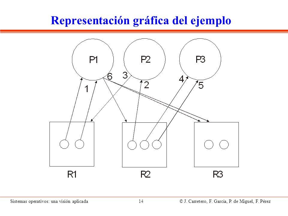 Sistemas operativos: una visión aplicada 14 © J. Carretero, F. García, P. de Miguel, F. Pérez Representación gráfica del ejemplo