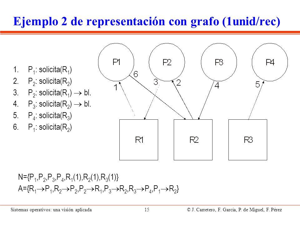 Sistemas operativos: una visión aplicada 15 © J. Carretero, F. García, P. de Miguel, F. Pérez Ejemplo 2 de representación con grafo (1unid/rec) 1.P 1