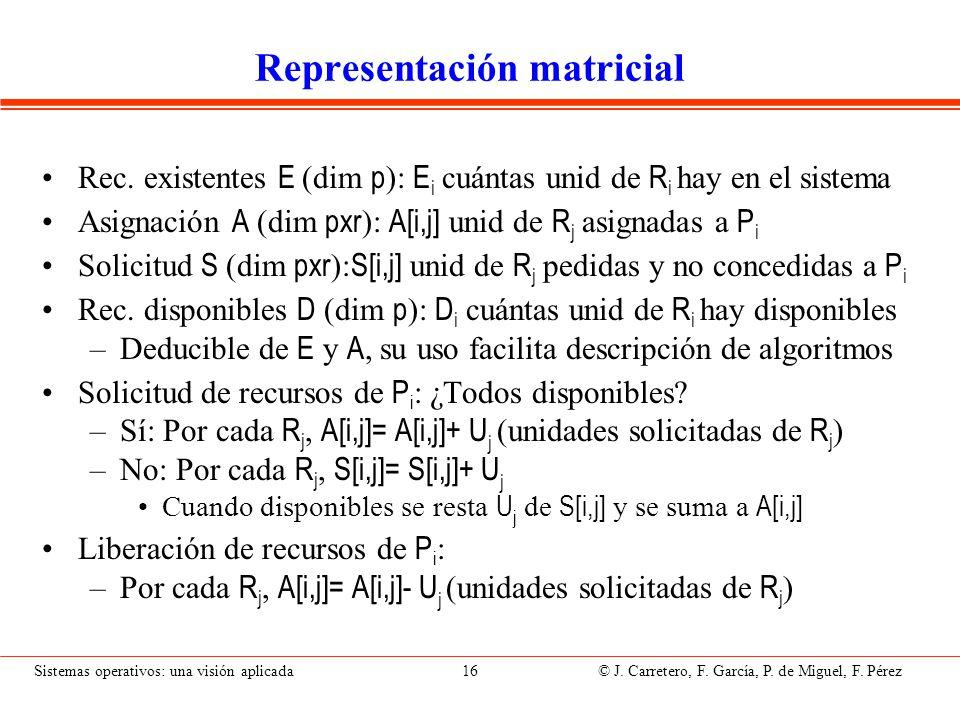 Sistemas operativos: una visión aplicada 16 © J. Carretero, F. García, P. de Miguel, F. Pérez Representación matricial Rec. existentes E (dim p ): E i