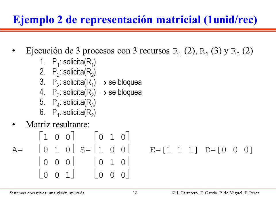 Sistemas operativos: una visión aplicada 18 © J. Carretero, F. García, P. de Miguel, F. Pérez Ejemplo 2 de representación matricial (1unid/rec) Ejecuc