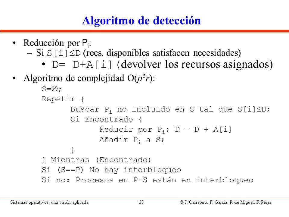 Sistemas operativos: una visión aplicada 23 © J. Carretero, F. García, P. de Miguel, F. Pérez Algoritmo de detección Reducción por P i : –Si S[i] D (r