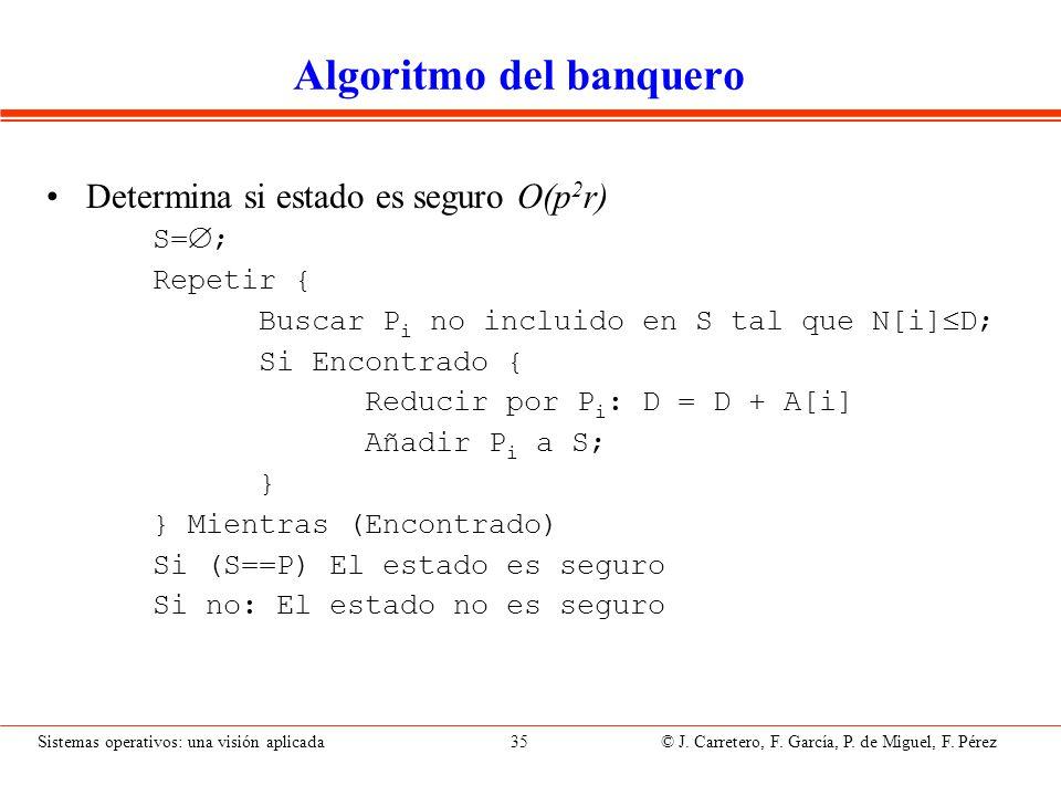 Sistemas operativos: una visión aplicada 35 © J. Carretero, F. García, P. de Miguel, F. Pérez Algoritmo del banquero Determina si estado es seguro O(p