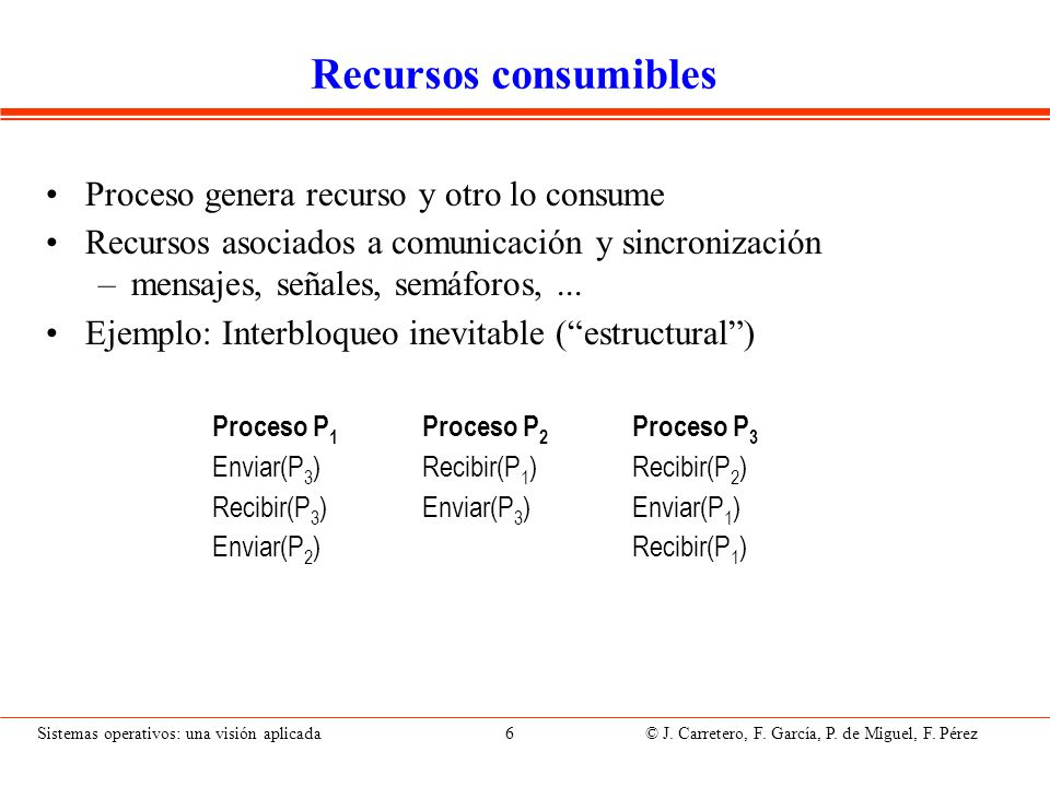 Sistemas operativos: una visión aplicada 6 © J. Carretero, F. García, P. de Miguel, F. Pérez Recursos consumibles Proceso genera recurso y otro lo con