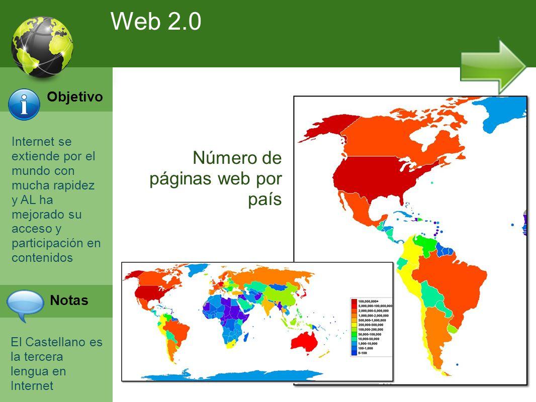 Programación Web en Servidor Curso INEM 2010 Internet se extiende por el mundo con mucha rapidez y AL ha mejorado su acceso y participación en contenidos El Castellano es la tercera lengua en Internet Número de páginas web por país Web 2.0 Objetivo Notas