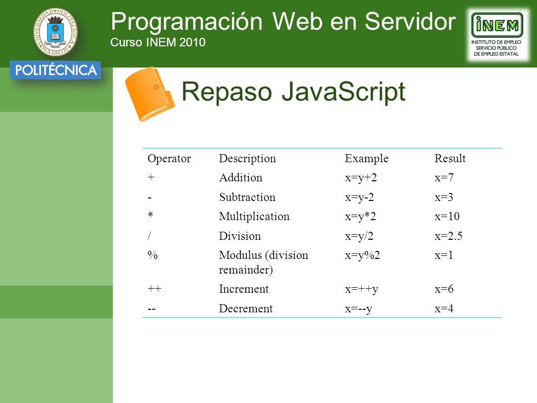 Programación Web en Servidor Curso INEM 2010 Repaso JavaScript OperatorDescriptionExampleResult +Additionx=y+2x=7 -Subtractionx=y-2x=3 *Multiplication