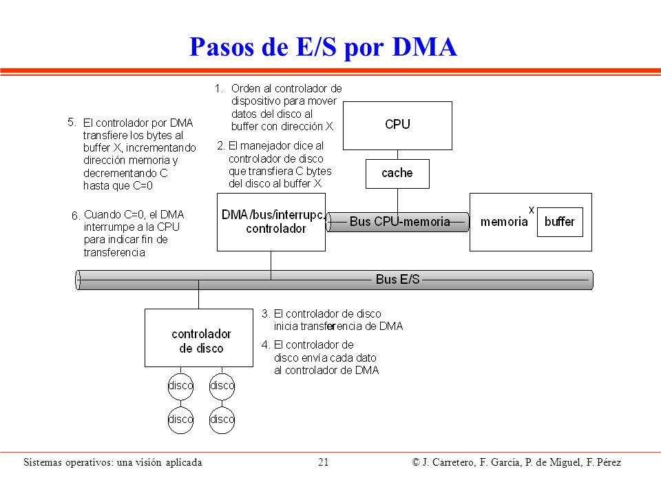 Sistemas operativos: una visión aplicada 21 © J. Carretero, F. García, P. de Miguel, F. Pérez Pasos de E/S por DMA