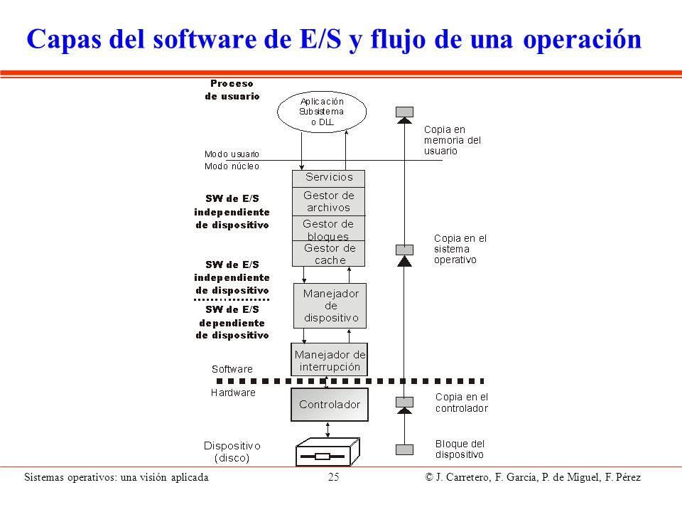 Sistemas operativos: una visión aplicada 25 © J. Carretero, F. García, P. de Miguel, F. Pérez Capas del software de E/S y flujo de una operación