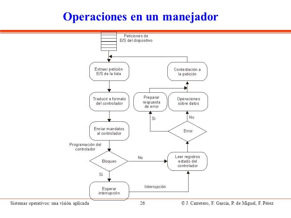 Sistemas operativos: una visión aplicada 26 © J. Carretero, F. García, P. de Miguel, F. Pérez Operaciones en un manejador