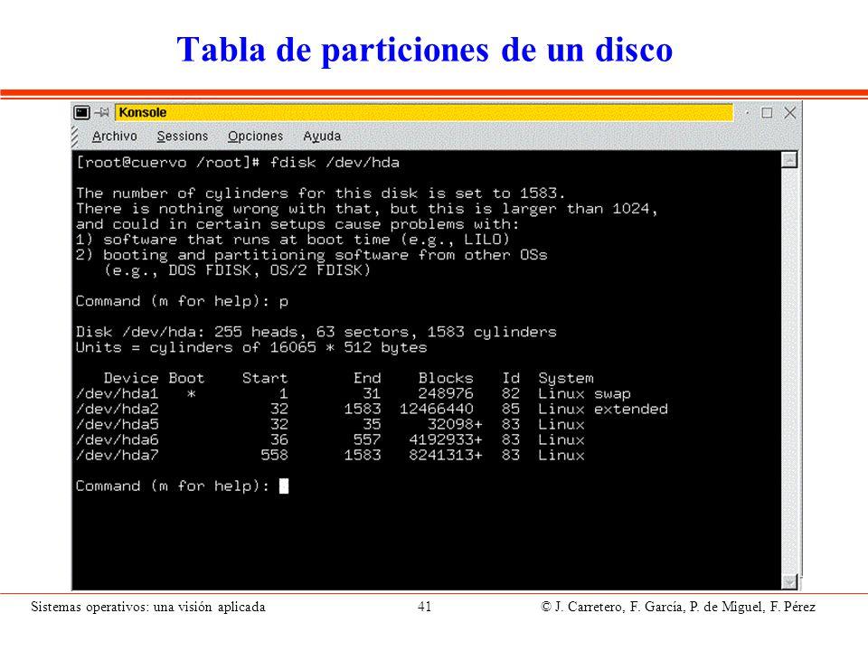 Sistemas operativos: una visión aplicada 41 © J. Carretero, F. García, P. de Miguel, F. Pérez Tabla de particiones de un disco