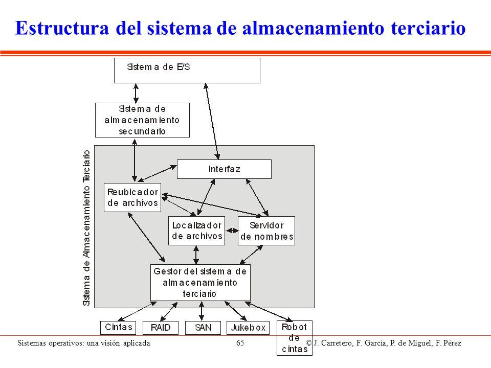 Sistemas operativos: una visión aplicada 65 © J. Carretero, F. García, P. de Miguel, F. Pérez Estructura del sistema de almacenamiento terciario