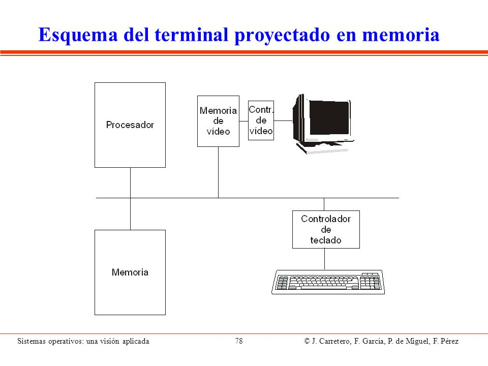 Sistemas operativos: una visión aplicada 78 © J. Carretero, F. García, P. de Miguel, F. Pérez Esquema del terminal proyectado en memoria