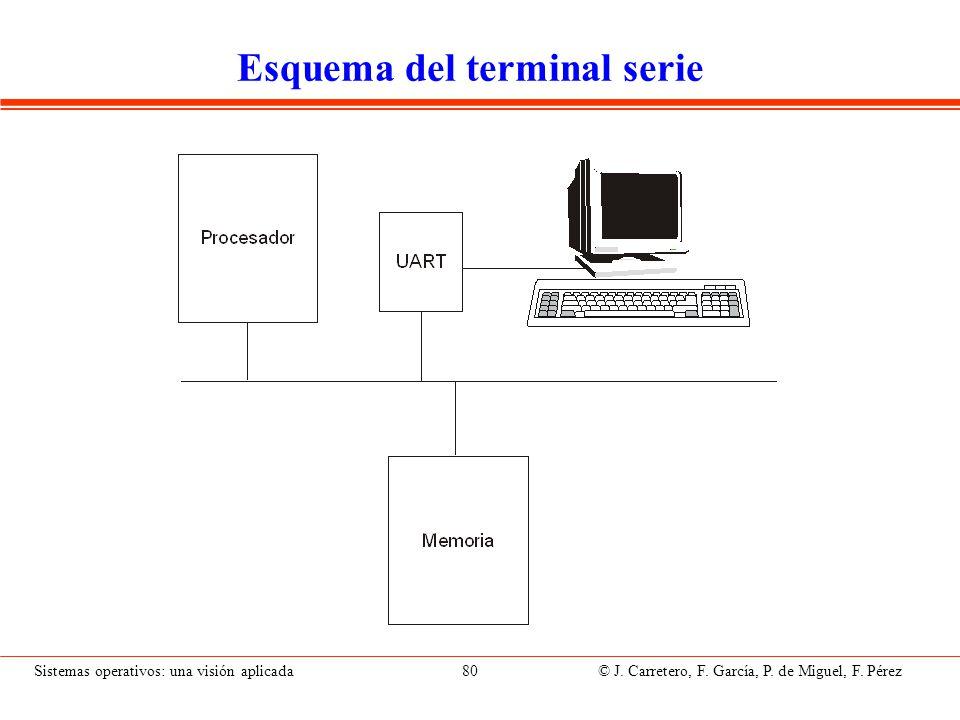 Sistemas operativos: una visión aplicada 80 © J. Carretero, F. García, P. de Miguel, F. Pérez Esquema del terminal serie