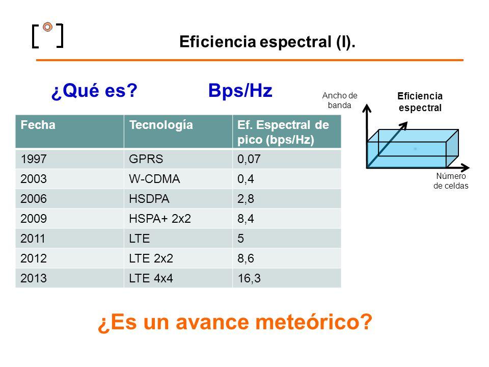 Eficiencia espectral (I). ¿Qué es? Ancho de banda Número de celdas Eficiencia espectral Bps/Hz FechaTecnologíaEf. Espectral de pico (bps/Hz) 1997GPRS0