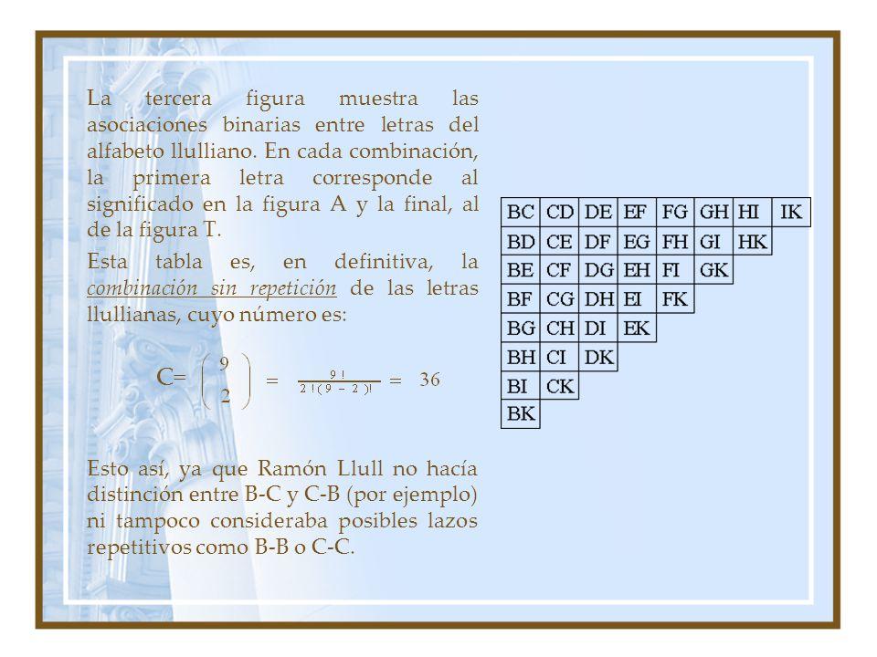 La tercera figura muestra las asociaciones binarias entre letras del alfabeto llulliano. En cada combinación, la primera letra corresponde al signific