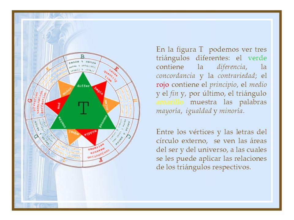 En la figura T podemos ver tres triángulos diferentes: el verde contiene la diferencia, la concordancia y la contrariedad; el rojo contiene el princip