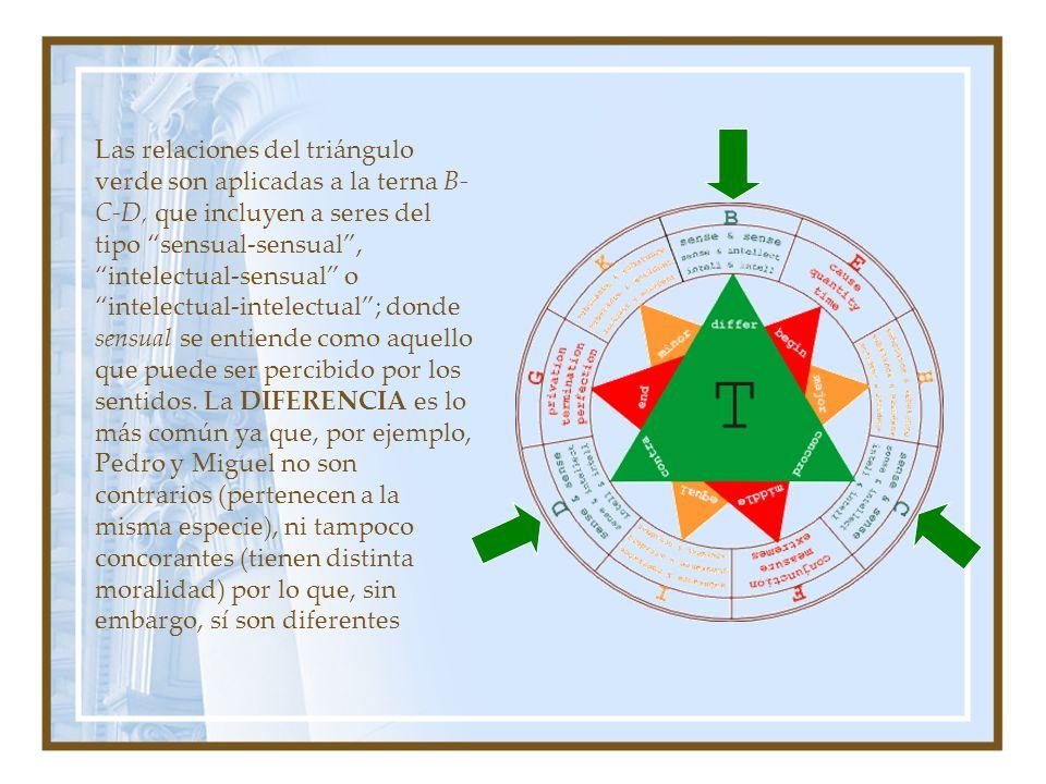 Las relaciones del triángulo verde son aplicadas a la terna B- C-D, que incluyen a seres del tipo sensual-sensual, intelectual-sensual o intelectual-i