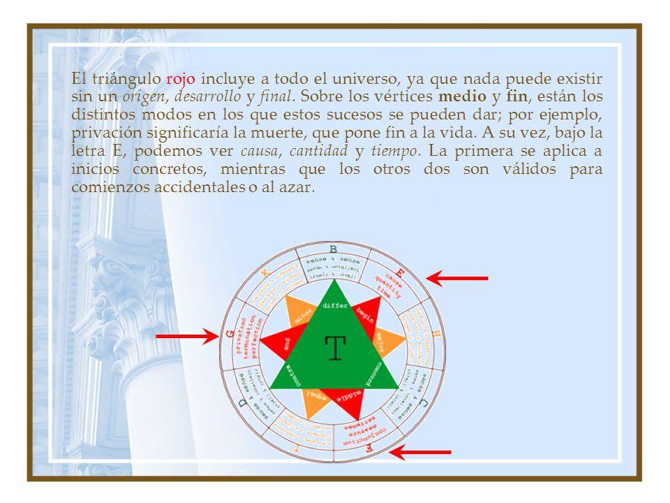 El triángulo rojo incluye a todo el universo, ya que nada puede existir sin un origen, desarrollo y final. Sobre los vértices medio y fin, están los d